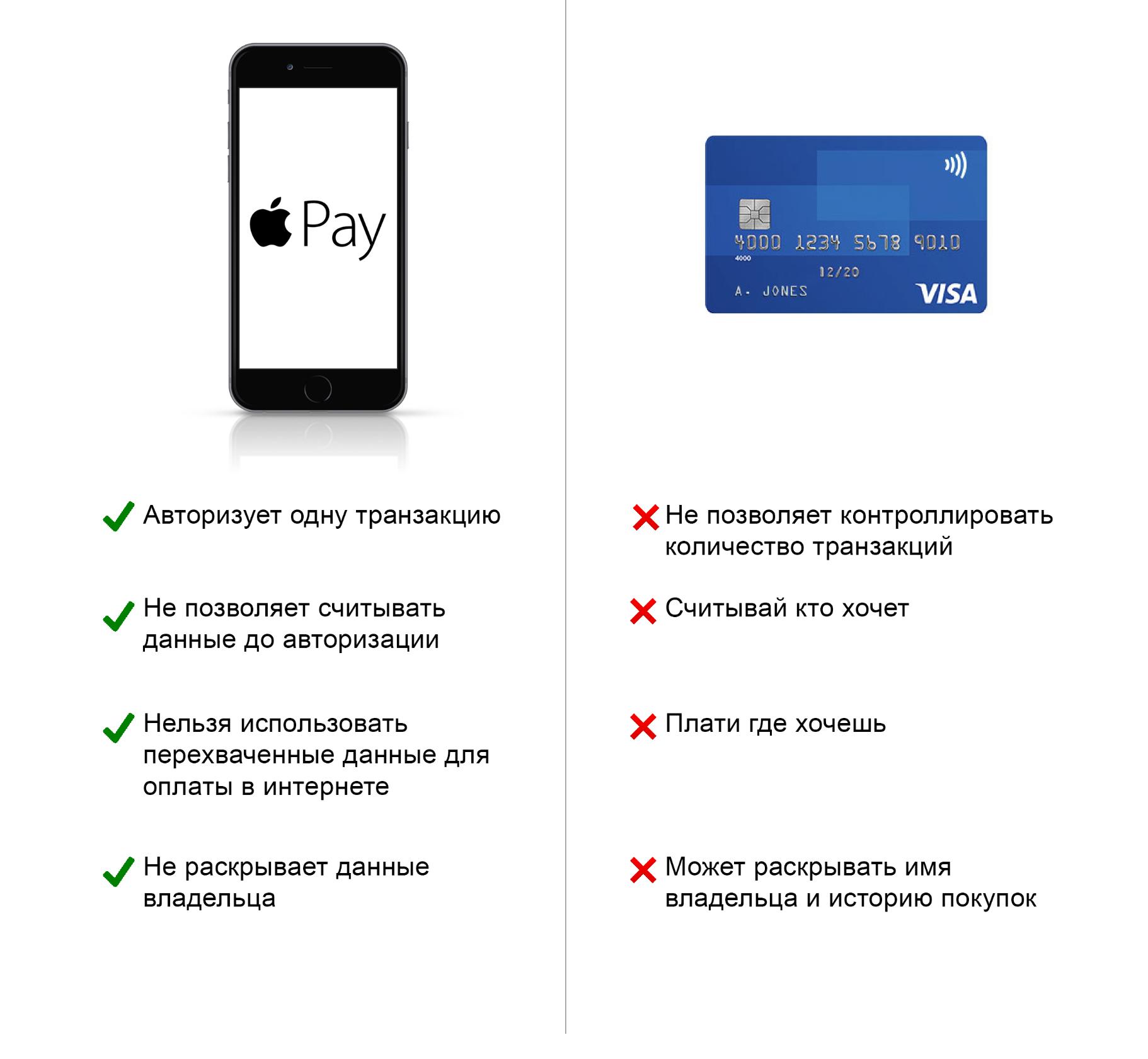 Apple Pay vs обычная бесконтактная карта