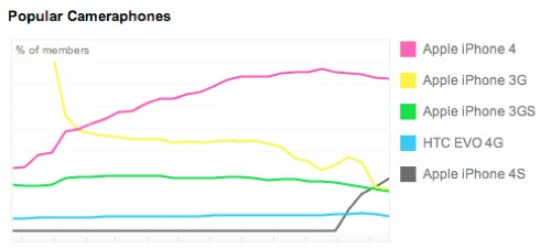 Flickr stats cameraphones