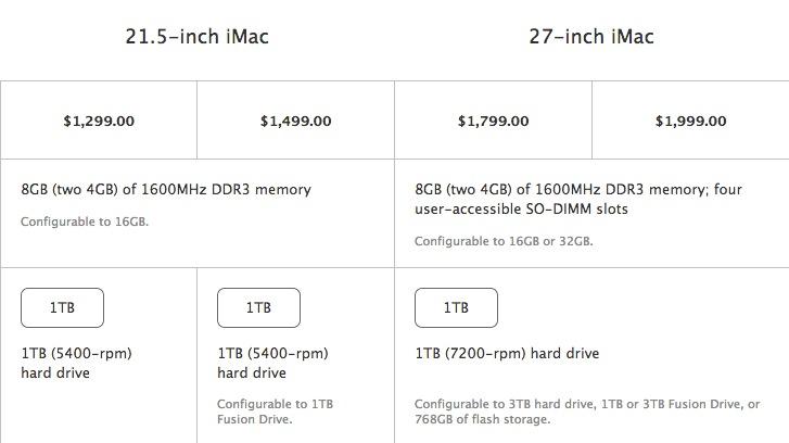 Fusion Drive, RAM, iMac 2012