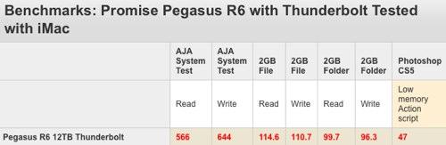 Pegasus test